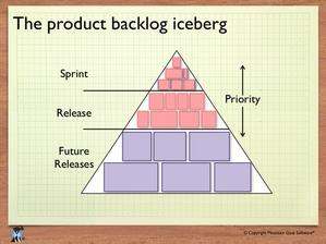 ProductBacklogIceberg